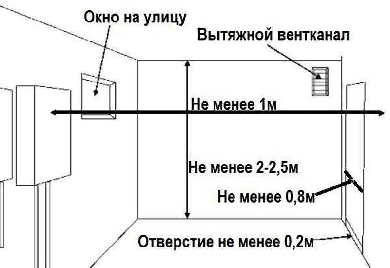 установка двухконтурного газового котла