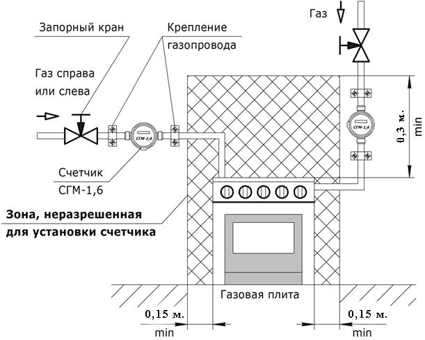 Установка счетчика газа на плиту Нормативы