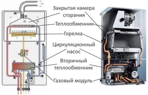 Двухконтурный газовый котел из чего состоит