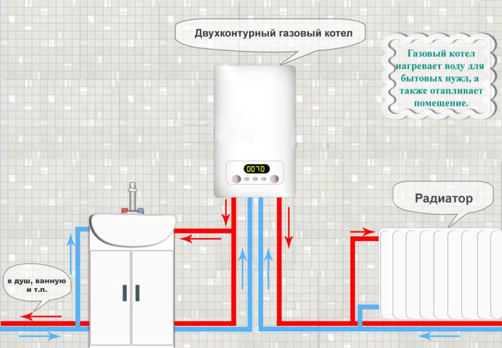 Двухконтурный газовый котел принцип работы