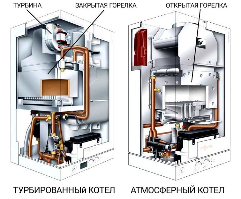 Настенный одноконтурный газовый котел турбированный