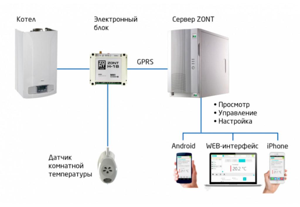 Настенные газовые котлы: датчики удаленный доступ