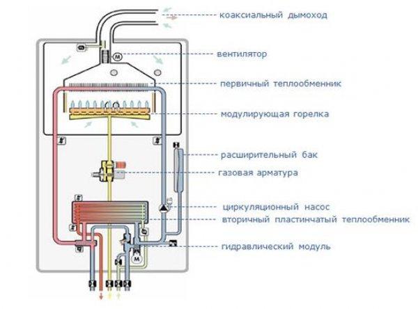 одноконтурный газовый котел