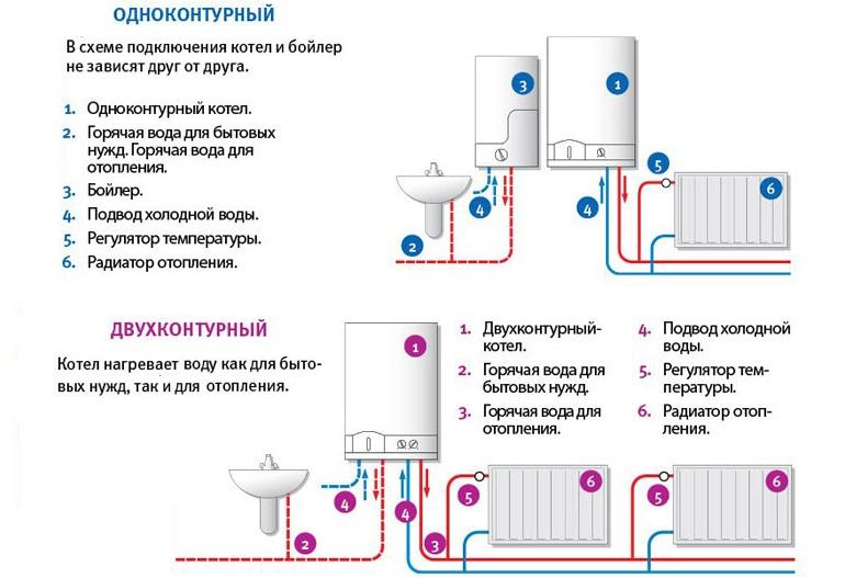 Двухконтурный газовый котел отличия от одноконтурного